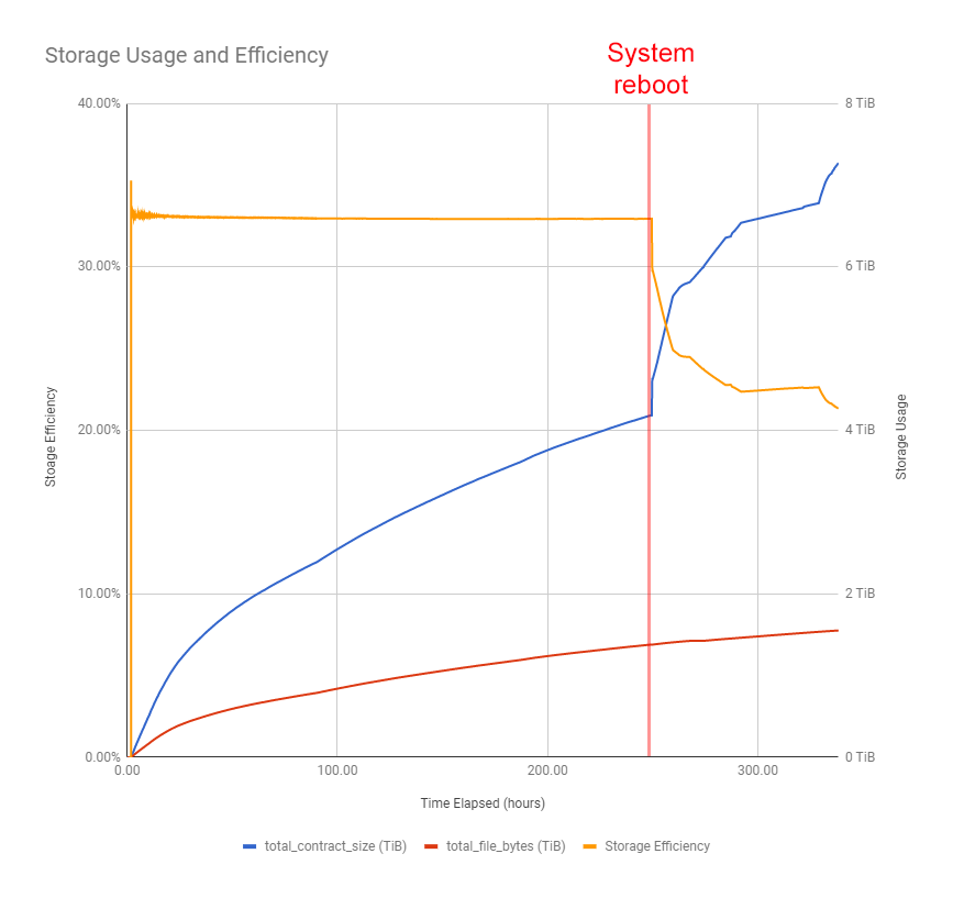 Graph of storage efficiency over time