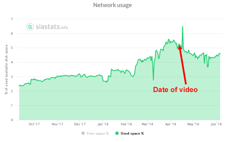 SiaStats chart of Sia usage percentage